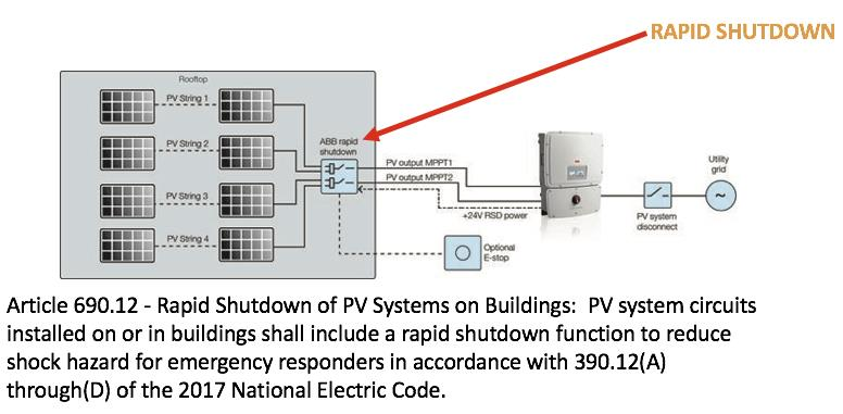 What is Rapid Shutdown? - Axium Solar