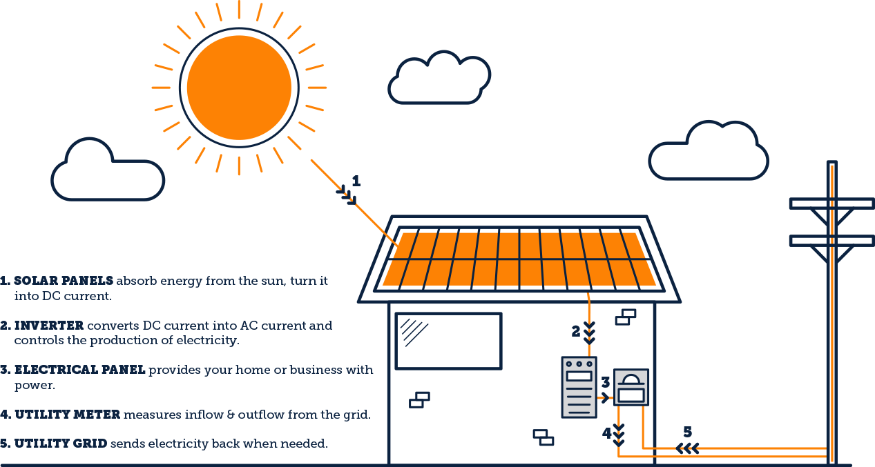 Considering A Residential Solar Project Axium Home Panel Wiring Diagram How To Power Your Technology Works